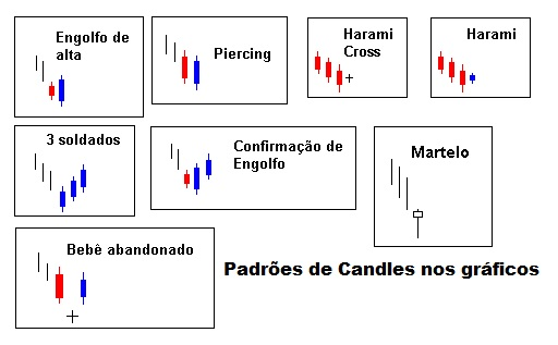 Candles bolsa de valores grafico