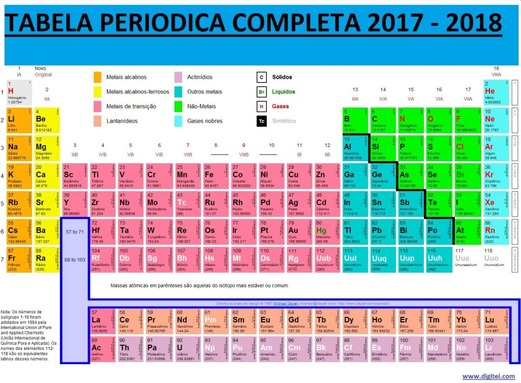 tabela periodica completa 2017 - 2018