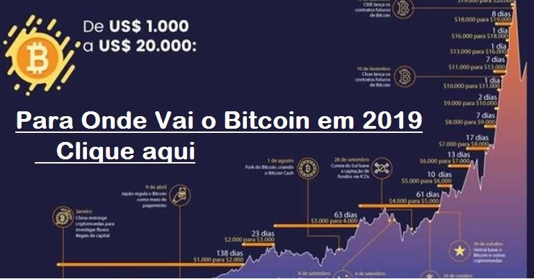 bitcoin 2019 valor