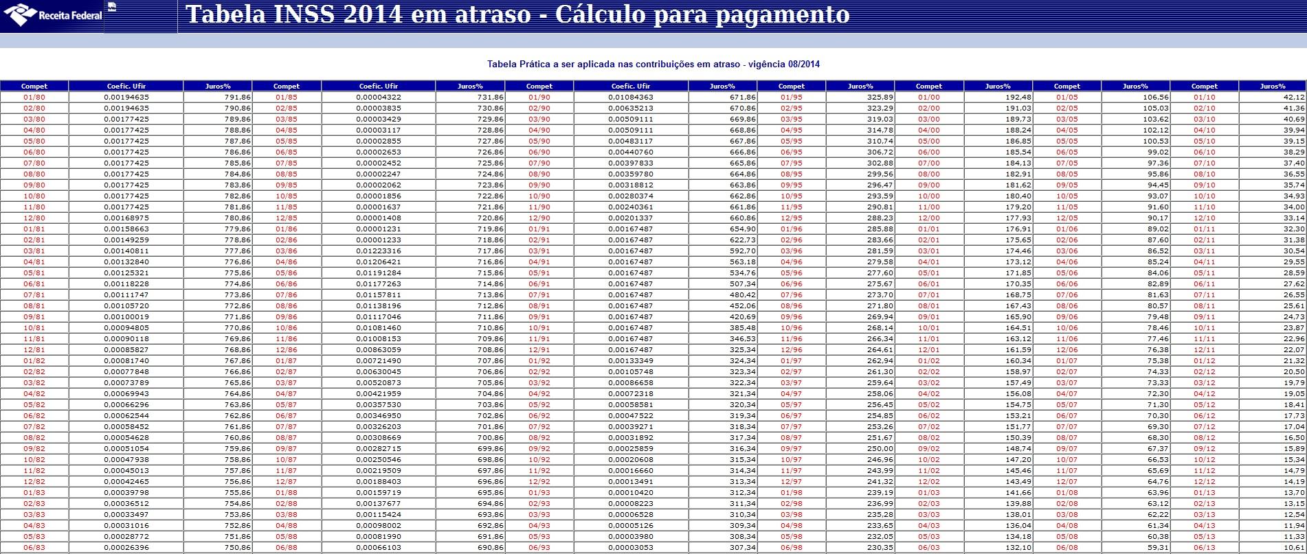 TABELA INSS 2014 GPS EM ATRSO CALCULO