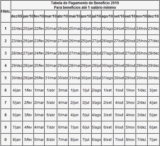 calendario pagamento inss 2010