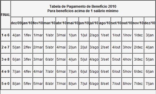 datas de pagamento inss 2010