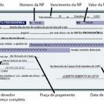 NOTA PROMISSÓRIA ON LINE | Exemplos de Como Preencher Uma Nota Promissória Online