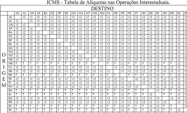 tabela icms dos estados brasileiros